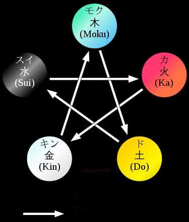 五元素の図