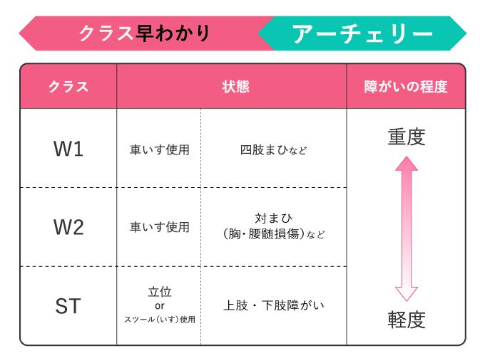 東京2020パラリンピック障害のランク表